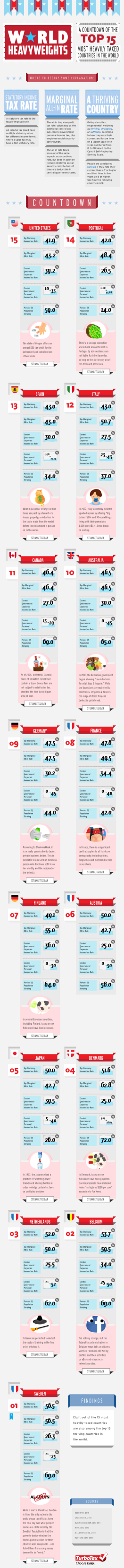 World Heavyweights: A Countdown Of The Top 15 Most Heavily Taxed Countries In The World