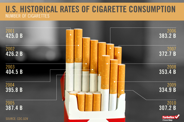 Cigarette Taxes In Photos The Turbotax Blog