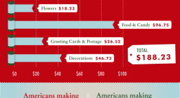Holiday Spending : How Much Do Americans Spend?
