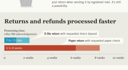 What Can E-Filing Your Tax Return Do For You?