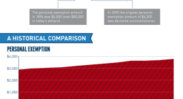 Historical Comparisons of Standard Deductions and Personal Exemptions