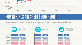 How Americans Spend Their Tax Refund