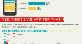 Times Change: Mobile Apps are Used for Everything