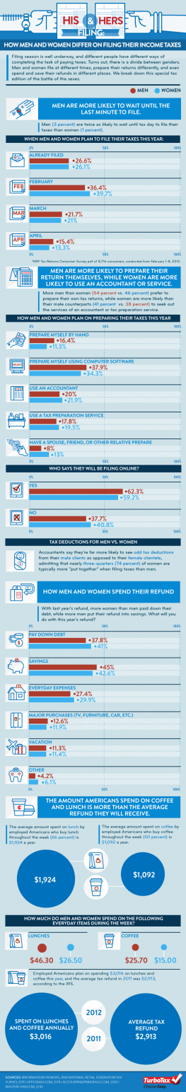 His and Hers Filing: How Men and Women Differ On Filing Income Taxes