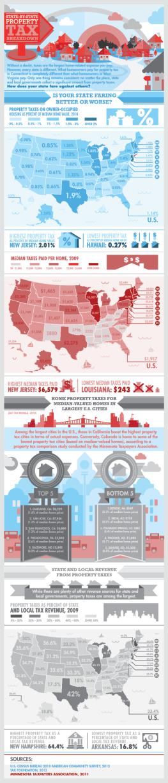 property taxes