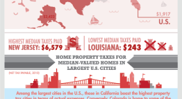 The Highs and Lows of State Property Tax [Infographic]