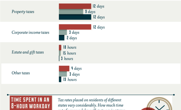 How long it takes to pay taxes