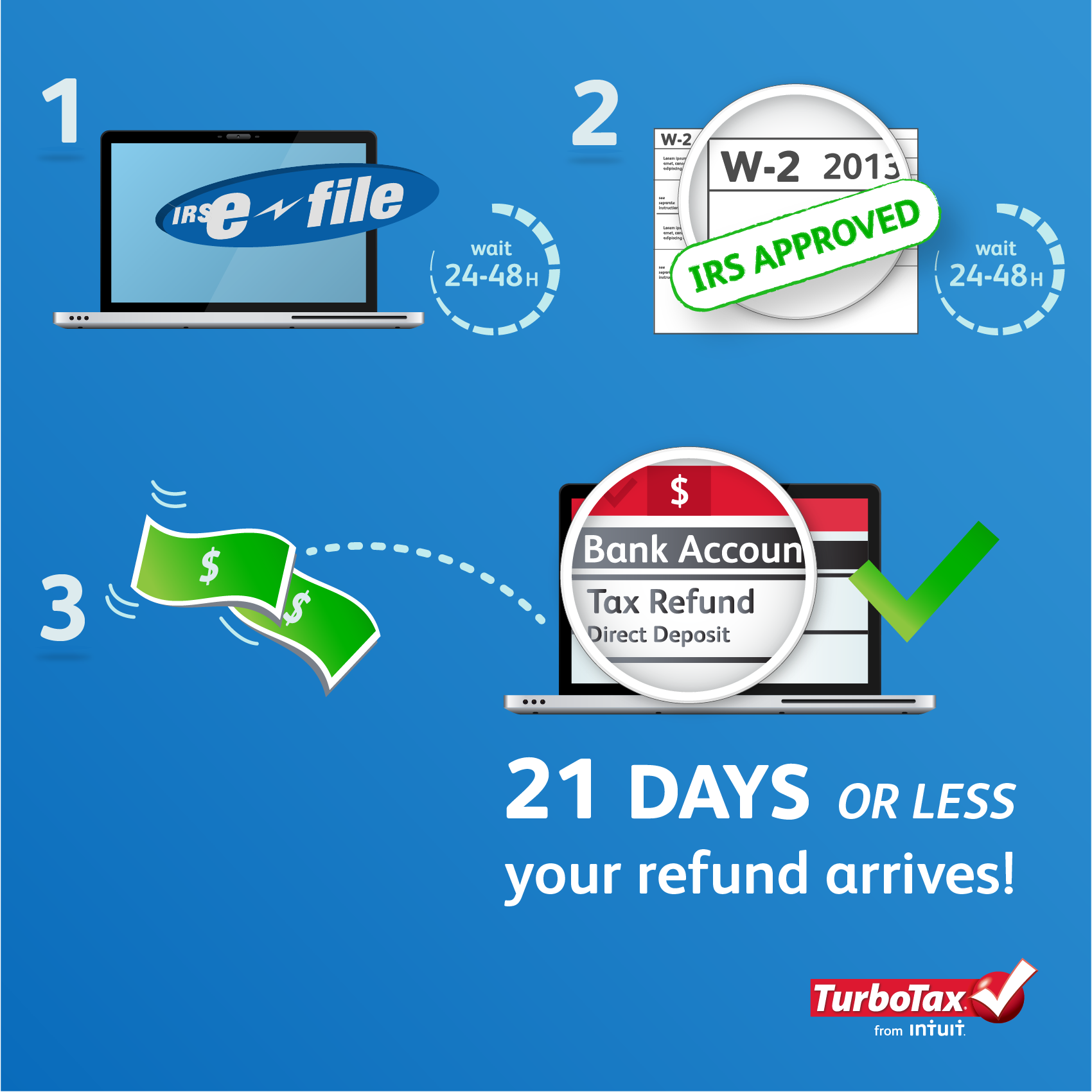 4 Steps From E File To Your Tax Refund The Turbotax Blog