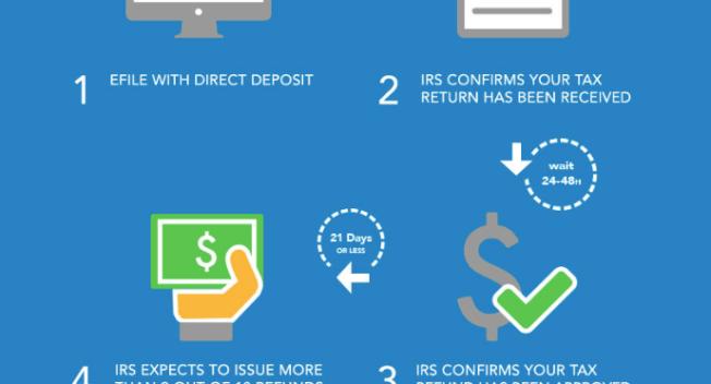 Where's My Tax Refund? | The TurboTax Blog